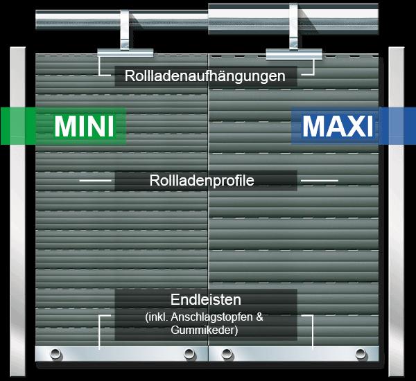 Rolladensystem Mini-Maxi